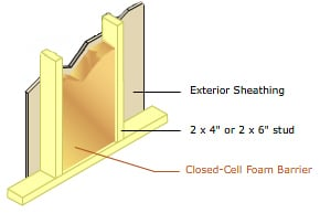 perimeter walls sustainable insulation closed cell spray foam