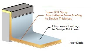spray polyurethane roofing elastomeric coating foam lok